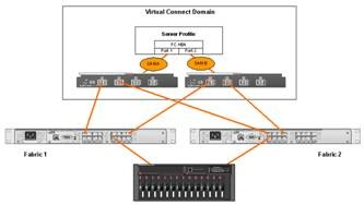 How does an HP Fibre Channel Virtual Connect Module Work