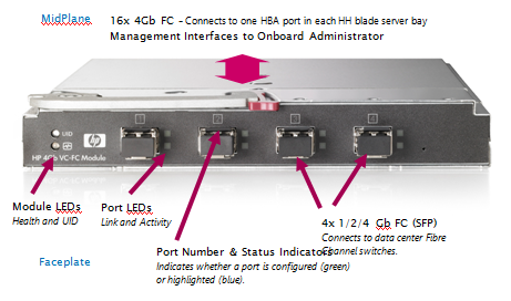 How does an HP Fibre Channel Virtual Connect Module Work? | VirtualAdmin